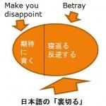 Betray4